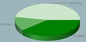 grafico risultati survey mad blanks